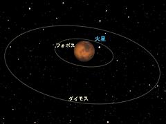 火星の環境